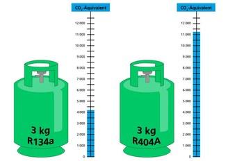 Vergleich des CO2-Äquivalents von 3kg R134a und 3kg R404A